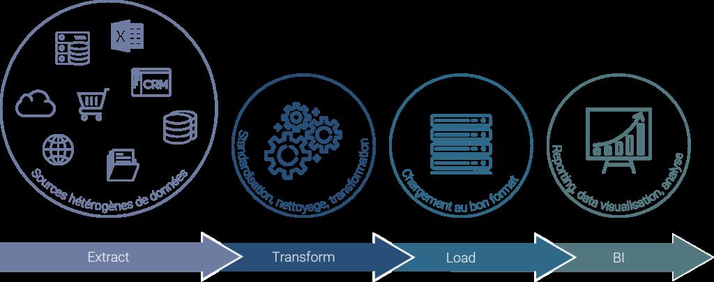 ETL : présentation du processus d'extraction, de transformation et de chargement
