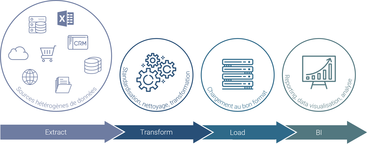 ETL : processus Extract, Transform, Load