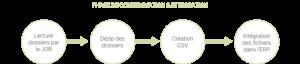 Schéma de la phase d'intégration des job