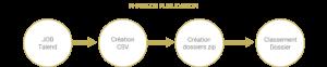 Schéma de la phase de publication des job