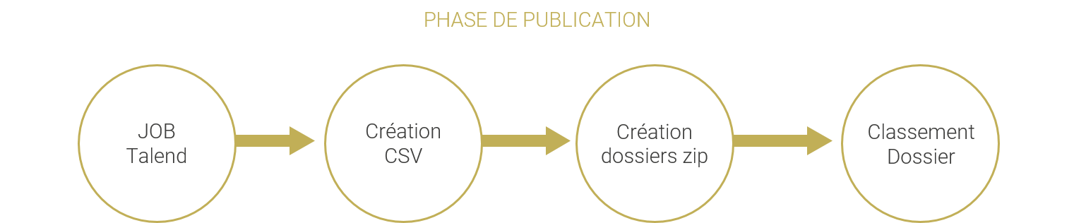 Schéma de la phase de publication des job