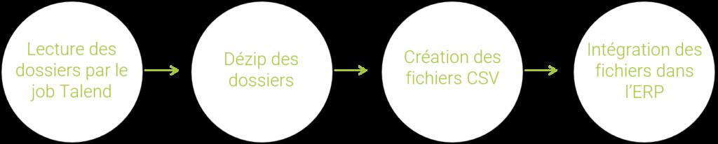 Schéma de la phase de consommation des données