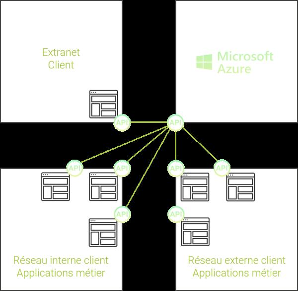 Schéma du déploiement d'une architecture EBS via Talend