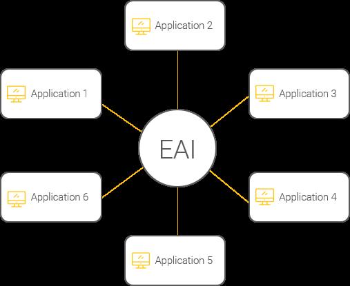 Schéma d'un système d'information utilisant une structure EAI