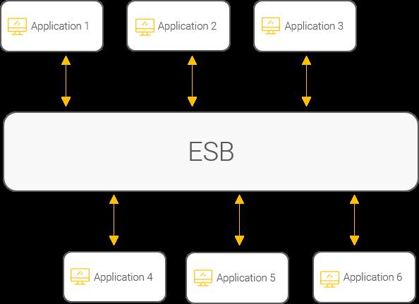 Schéma d'un système d'information utilisant une structure ESB