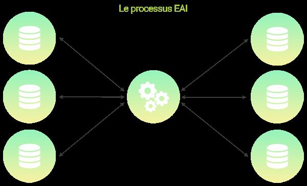 Schéma du processus EAI : Eterprise Application Integration