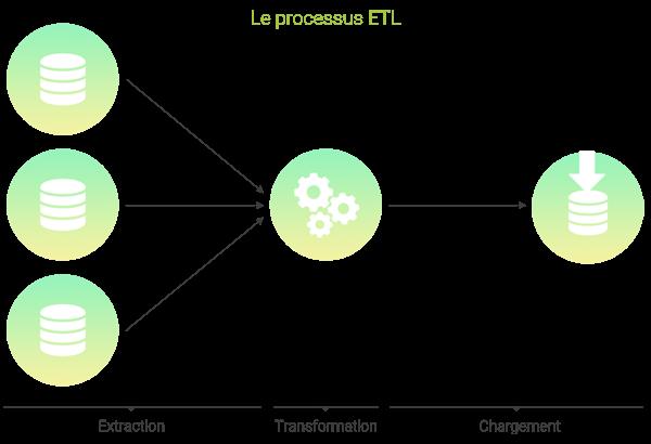 Schéma du processus ETL : Extract, Transform and Load