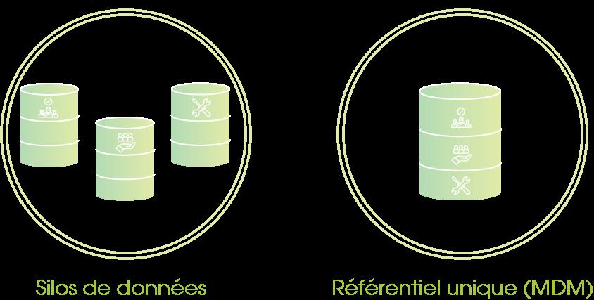 Les différences entre un silo de données et un référentiel datawarehouse